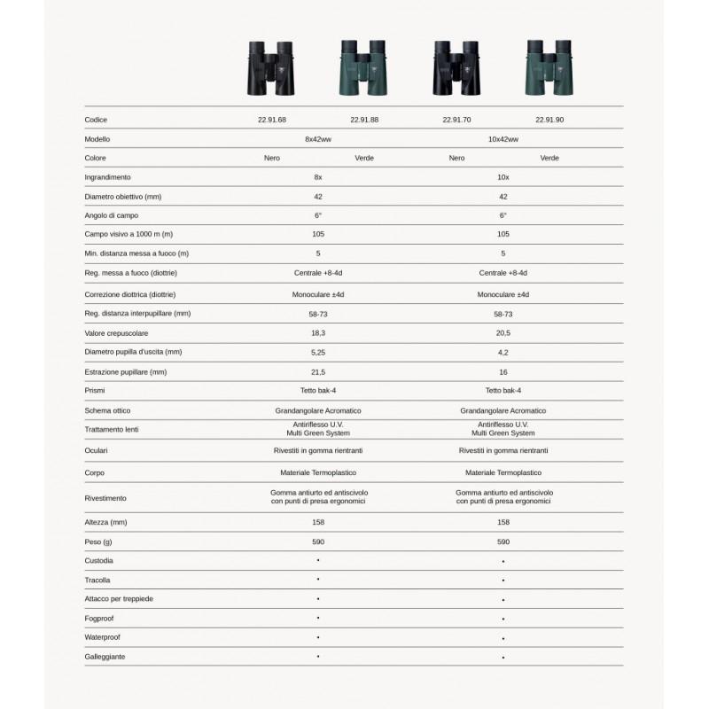 Binocolo Z-CAI 42 tabella